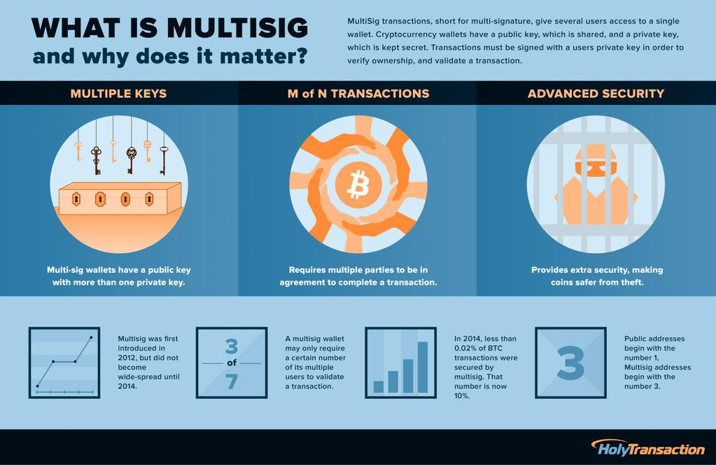 Bitcoin Shamir's Secret Sharing vs multisig